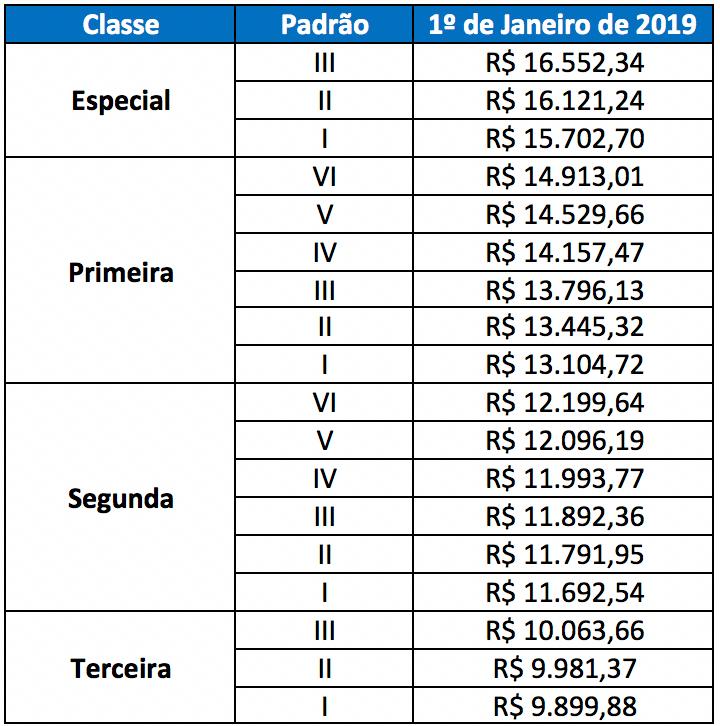 Salário PRF: Tabela Salarial PRF